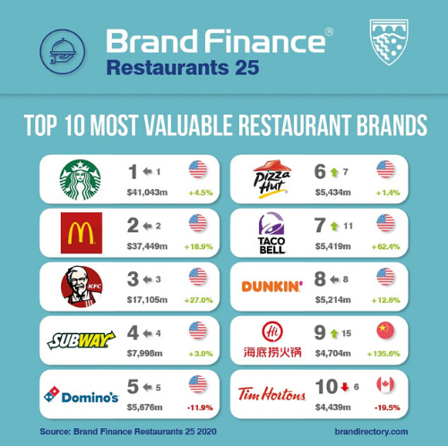 World's Top 25 Most Valuable Restaurant Brands Could Lose up to US$33 Billion of Brand Value from COVID-19